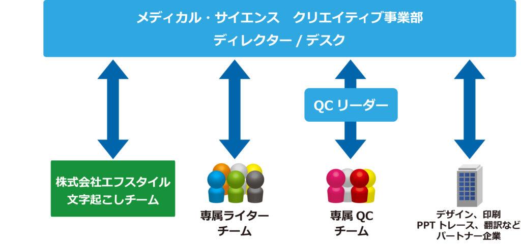 メディカルチーム組織図